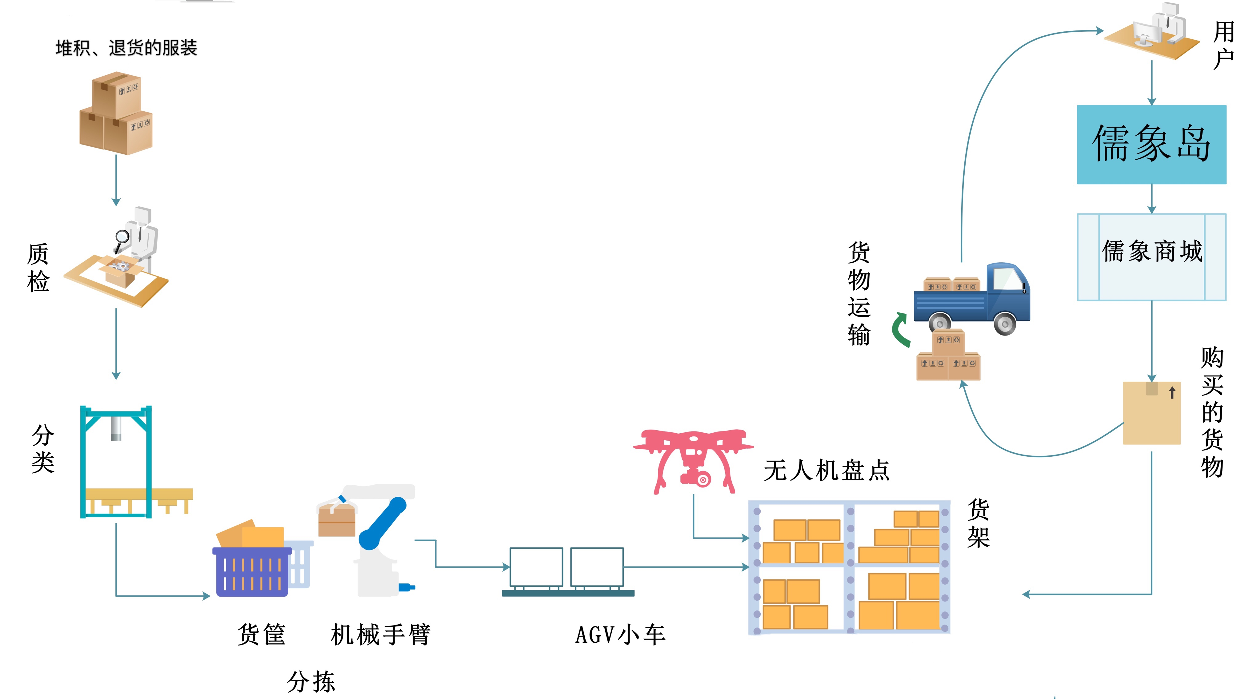 实验室运行概念图1