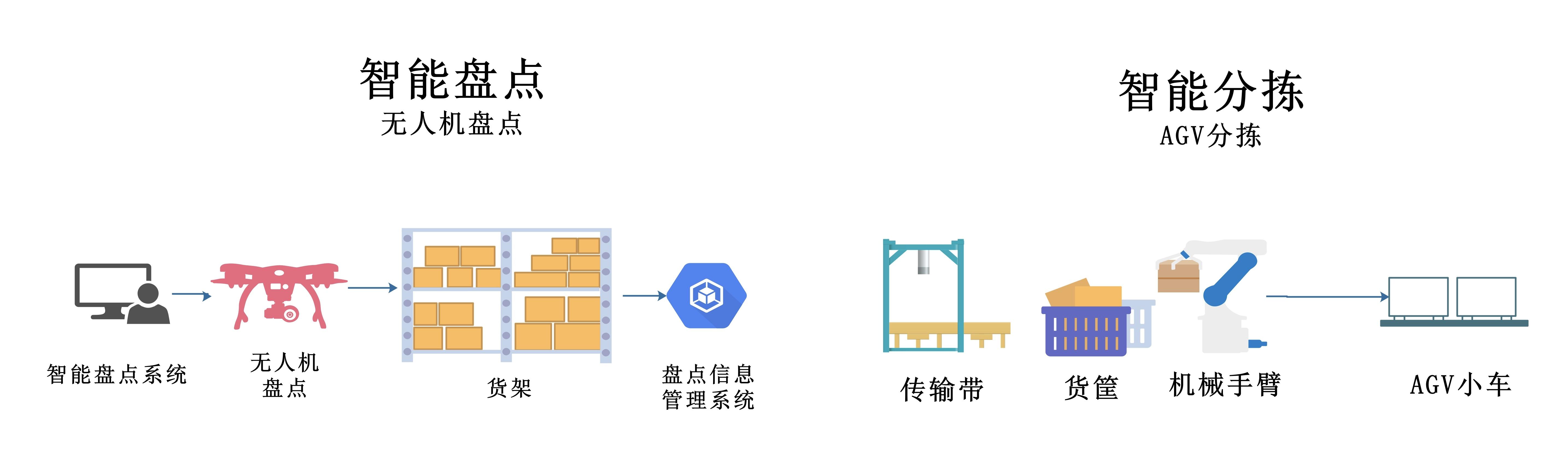 实验室运行概念图2